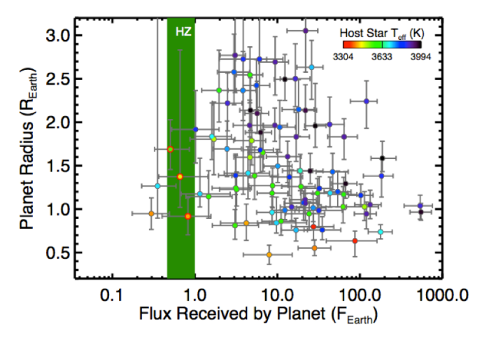 This plot, from the Kepler telescope, displays a sample of planets located around cool stars (<4000K) as a function of the flux received (light intensity) at the planet's surface, and their radius. Three planets of them fall in habitable zone and exhibit a radius smaller than twice that of earth. Credit: Dressing, C. D. & Charbonneau, D. 2013.