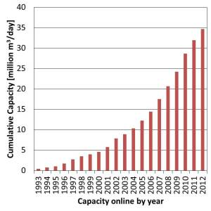 Growth in world water production from seawater desalination. Source: desaldata.com