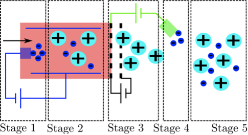 figure 2 schematic of an ion thruster the stages of the process are marked neutral gas