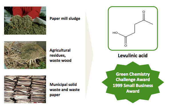 Production of Levulinic acid, a five-carbon biobased feedstock, comes from paper mill, agricultural, and municipal waste
