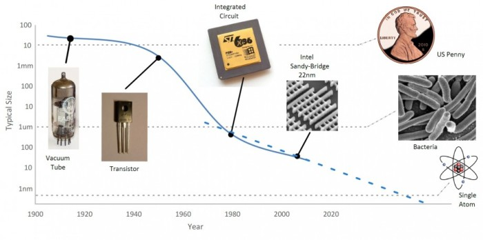 Moore's law describes how electronic components shrink over time. For example, transistors in current technology are 22nm in size. At this pace, microscopic effects can take place. We need quantum mechanics to understand what is going on.