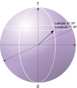 Bloch Sphere. A qubit can be represented as an arrow pointing to some point on the Bloch sphere's surface. The position of the point determine the properties of the qubit. For example, let's say that our qubit is described by the point in the sphere that coincides with the Yellowstone National Park and the observer wants to measure the qubit along an axis from Australia to Canada. In this case, the outcome can be Canada or Australia, and the probability of each outcome depends on the position of the qubit along the measurement direction.