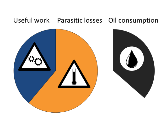 Figure 1. 60% of the energy we produce and consume is lost to undesirable processes. This is equivalent to 10 billion barrels of oil annually, or 140% of US annual oil consumption. Most of this energy is lost as heat, some of which can be recovered by thermoelectric generators.