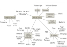"Figure 1: Part of the common sense knowledge graph that NELL has learned for the word ""Disney"". NELL is confident that Disney is a company and has weak evidence for Disney to belong to other categories such as actor, music artist, or park. NELL also correctly finds many Disney movies such as Finding Nemo, Bambi, or Pocahontas but somewhat incorrectly lists Disney as the actor in these movies. NELL also correctly finds that Disney has acquired Pixar."