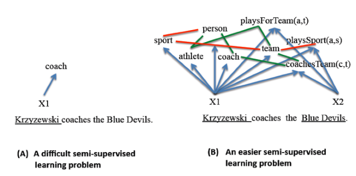 Figure 2: Significant improvements in accuracy result from coupling the learning. Without the knowledge that Krzyzewski is a person and that the Blue Devils is a sports team it is more difficult to deduce that his relationship to the Blue Devils is that of a coach to a team.