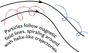Electrons and ions (blue and red) gyrating around magnetic field lines (thick black lines). Since particles are strongly inhibited from moving across field lines, we can curve the field into a circle to create a magnetic bottle for our plasma.