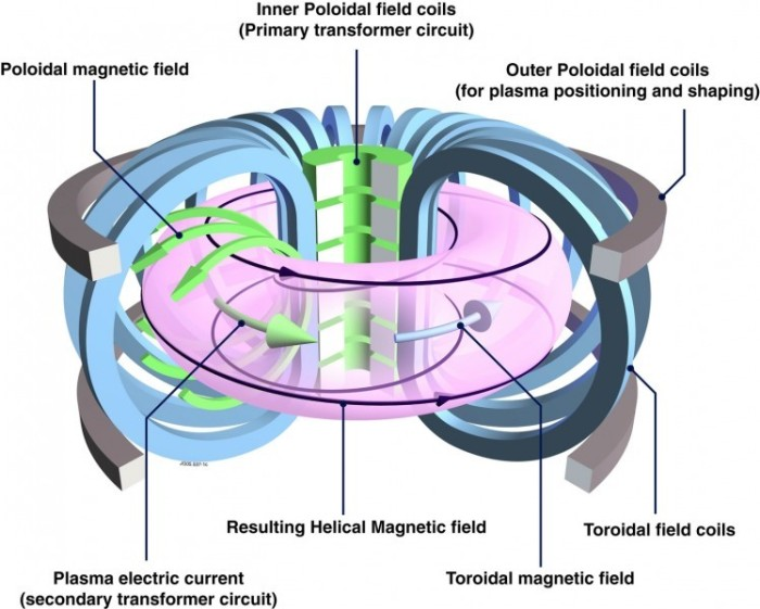 Cartoon of a tokamak, with the plasma shown in pink. The blue coils create the strong toroidal magnetic field, while the poloidal magnetic field (shown by the green arrows) is primarily created by a toroidal current in the plasma itself. Added together these create the twisted helical magnetic field shown by the black arrows. The transformer in the center is required to drive the plasma current and the poloidal field coils (shown in grey) are used for additional stabilization (source: www.efda.org).