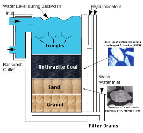 Figure 2. Schematic of filter bed in a water treatment plant.
