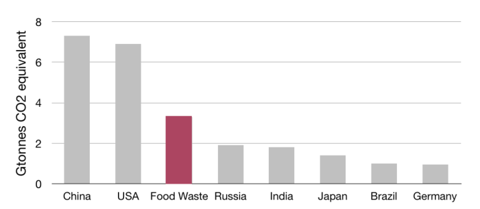 Figure 2: Carbon footprint of food waste compared with total carbon footprint of the world's largest carbon emitting countries.