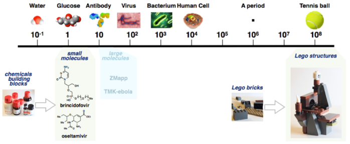 Figure 1. Size comparison from a molecule to a Lego structure
