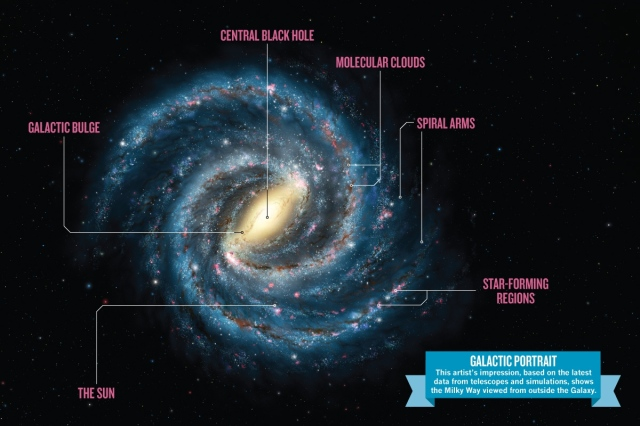 The Milky Way is a normal spiral galaxy. This artistic rendering highlights its main parts, including the supermassive black hole at the center. Image credit: Lynette Cook, published in Nature