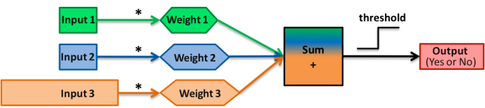 Schematics of the 3-input perceptron. The perceptron is one of the easiest artificial neural networks (ANNs) and can classify binary objects.